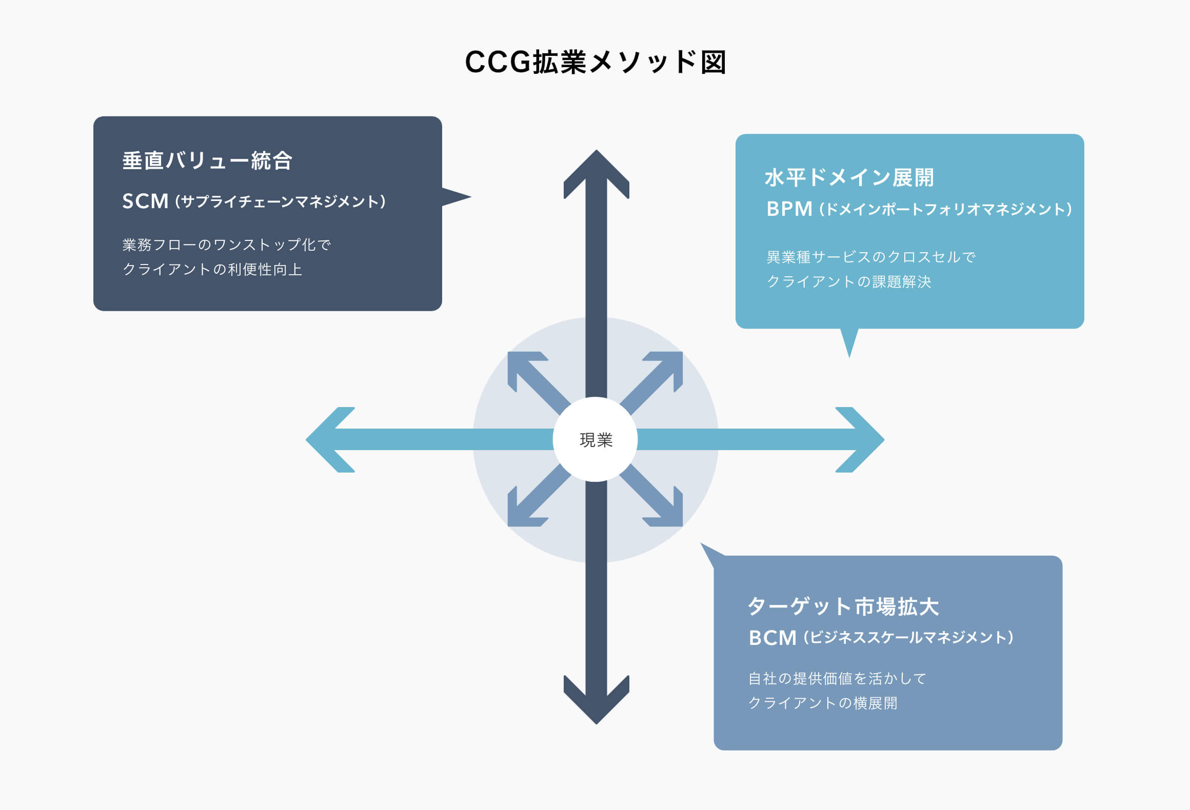 CCG拡業メソッド図